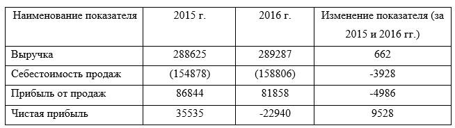 Оценка экономических показателей деятельности организации OOO «Unitel» за 2015-2016 гг., тыс. сум.