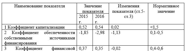 Коэффициенты финансовой устойчивости OOO «Unitel» за 2015-2016 гг.