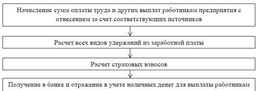Алгоритм расчета оплаты труда OOO «Unitel»