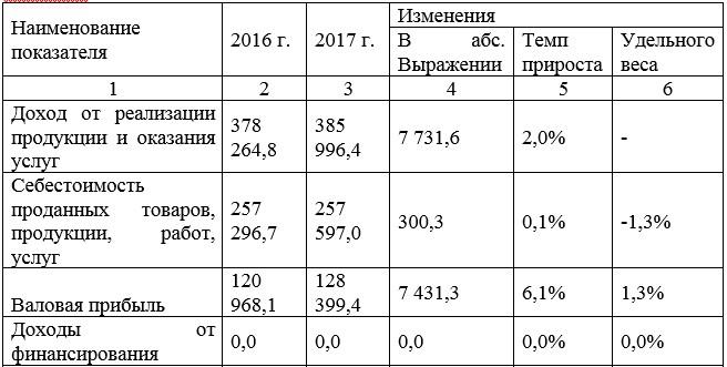 Изменение отчета о прибылях и убытках в отчетном периоде по сравнению с базовым периодом ТОО «Аида 2005» (Ресторан «Олимпия»)