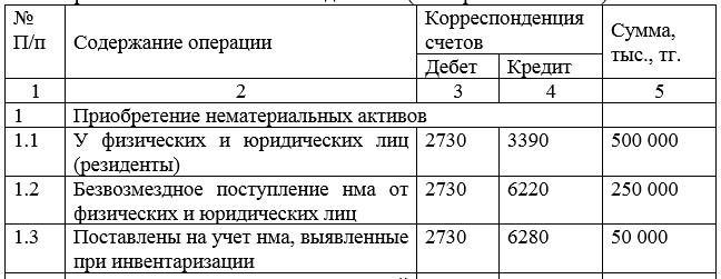 Корреспонденция счетов на 01.01.2017 г по приобретению нематериальных активов ТОО «Аида 2005» (Ресторан «Олимпия»)