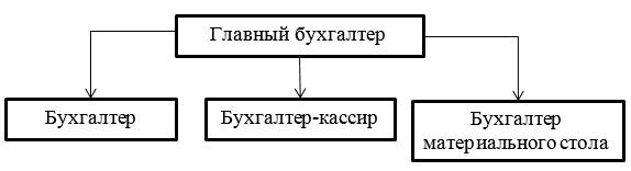 Организационная структура отдела бухгалтерии ТОО «APARTSKZ.KZ»