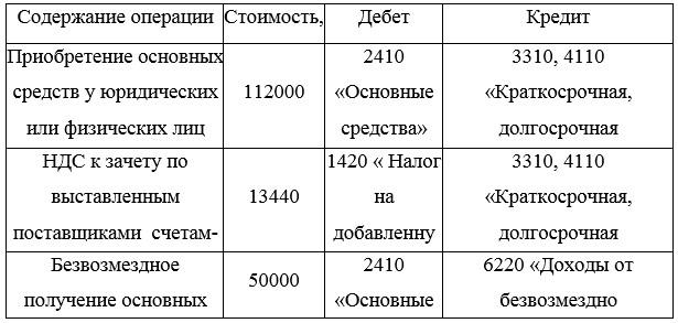 Журнал хозяйственных операций по учету основных средств в ТОО «APARTSKZ.KZ»