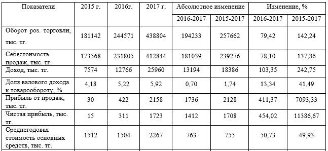 Основные технико-экономические показатели деятельности ТОО «APARTSKZ.KZ» за 2015 - 2017 гг.