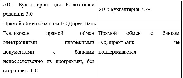 Преимущества версии «1С: Бухгалтерии для Казахстана», редакции 3
