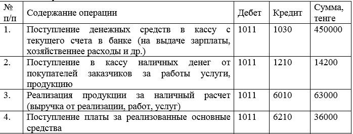 Журнал хозяйственных операций по учету поступивших наличных денег в кассу в ТОО «АЙРИКА»