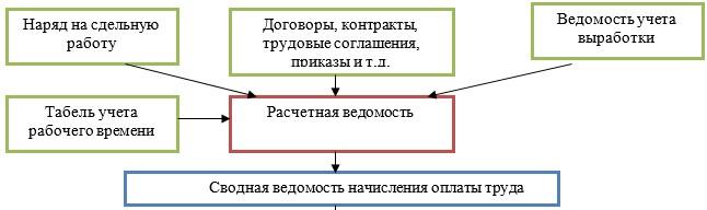 Схема организации учета расчетов по заработной плате