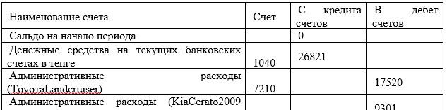 Анализ счета 3170 «Налог на транспортные средства» за декабрь 2018 года (тенге)