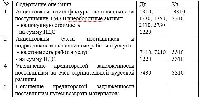 Корреспонденция счетов по учету расчетов с поставщиками и подрядчиками используемые в ТОО «АЙРИКА»