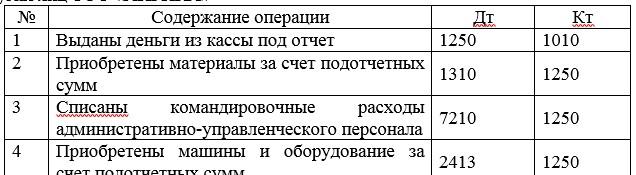 Корреспонденции счетов по учету задолженности  работников и других лиц ТОО «АЙРИКА»