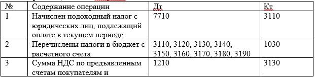 Корреспонденция счетов по расчетам с бюджетом используемые в ТОО «МарБас»