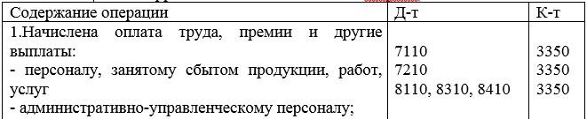 Корреспонденция счетов ТОО «МарБас»