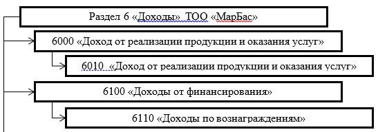 Рабочие счета раздела 6 «Доходы» ТОО «МарБас»
