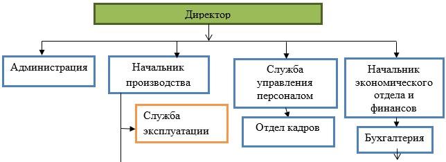 Организационная структура управления ТОО «МарБас»