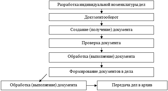 Схема документооборота ТОО «МарБас»