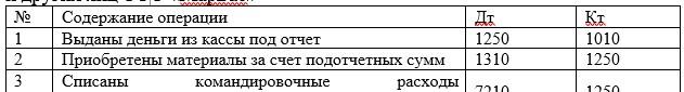Корреспонденции счетов по учету задолженности работников и других лиц ТОО «МарБас»