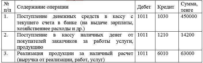 Журнал хозяйственных операций по учету поступивших наличных денег в кассу в ТОО «Наш Маркет»
