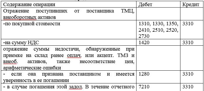 Примеры записей на счетах бухгалтерского учета при расчетах с поставщиками и подрядчиками приведем в таблице 7.  Таблица 7 - Корреспонденция счетов типовых операций по подразделу 3310 «Расчеты с поставщиками и подрядчиками»