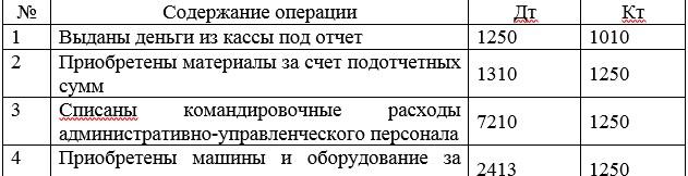 Корреспонденции счетов по учету задолженности  работников и других лиц ТОО «Наш Маркет»
