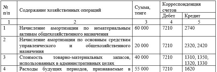 Корреспонденция счетов учета  административных  расходов на ТОО «Наш Маркет»  за 2018 год