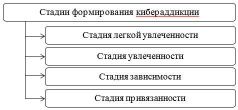 Стадии формирования кибераддикции