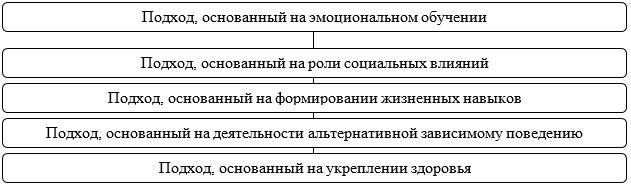 Рисунок 2 - Программы, направленные на познавательные аспекты принятия решений
