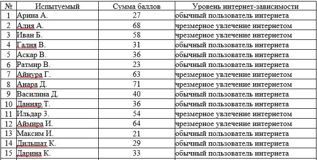 Результаты первичной диагностики по методичке К. Янг