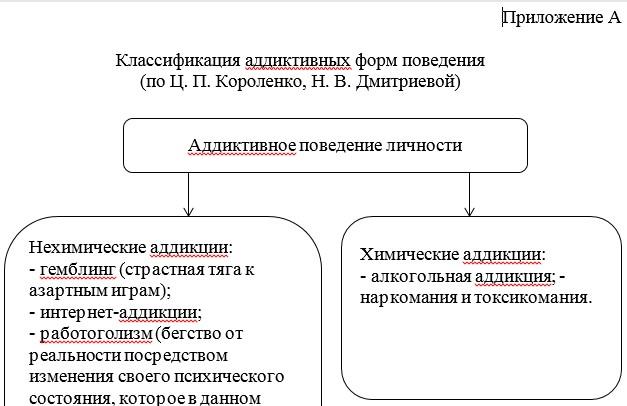 Классификация аддиктивных форм поведения  (по Ц. П. Короленко, Н. В. Дмитриевой)