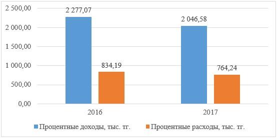 Динамика процентных доходов и расходов АО «Kaspi Bank» за 2016-2017 гг.