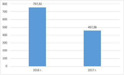 Динамика чистой прибыли АО «Kaspi Bank» за 2016-2017 гг. (млн. тенге)