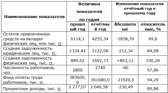 Основные экономические показатели деятельности  коммерческого банка АО «KaspiBank»
