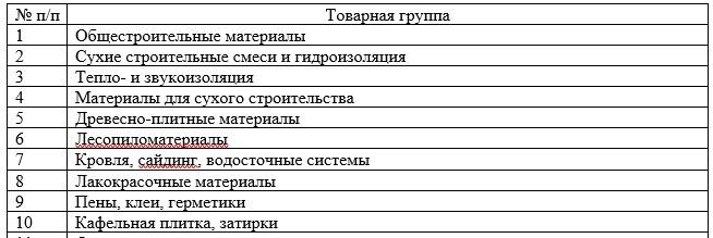 Товарный ассортимент магазина ТОО «ТД «УНКОМТЕХ»