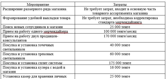 Затраты на мероприятия по совершенствованию процесса обслуживания покупателей в ТД «УНКОМТЕХ»