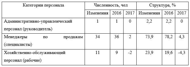 Персонал Астанинского филиала ТОО «ТД «УНКОМТЕХ» по категориям