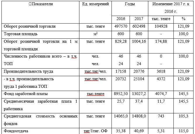 Показатели хозяйственной деятельности Астанинского филиала ТОО «ТД «УНКОМТЕХ» за 2016- 2017 г.