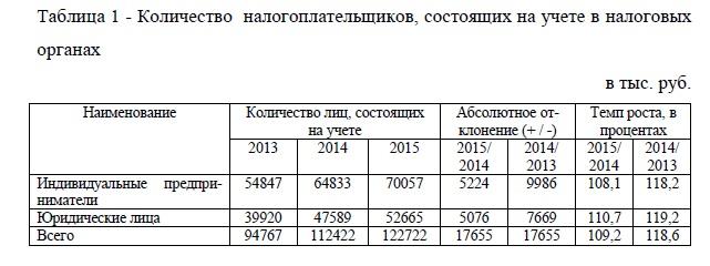 Количество налогоплательщиков, состоящих на учете в налоговых органах