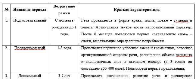 Основные периоды речевого развития в онтогенезе (по А.А. Леонтьеву)