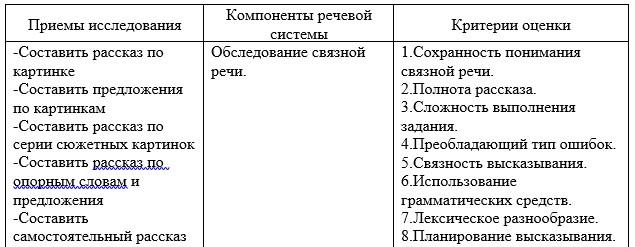 Сравнительный анализ методик Т.Б. Филичевой и Г.А. Волковой