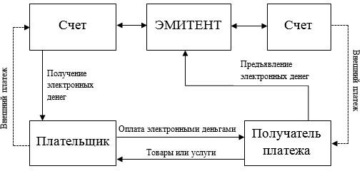 Схема расчетов посредством электронных денег
