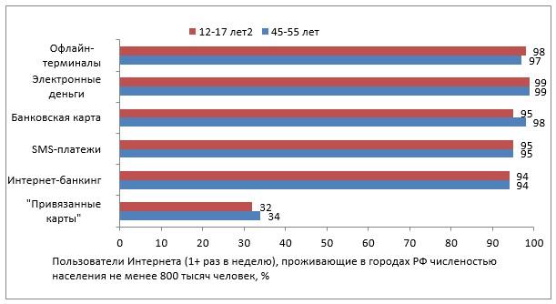 Знание безналичных способов оплаты среди населения (в %)