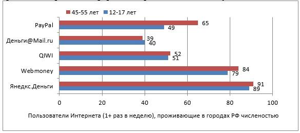Знание сервисов электронных кошельков (в %)