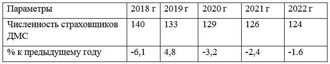 Прогноз численности страховщиков ДМС, РФ, 2018-2022 гг. (ед.; %)