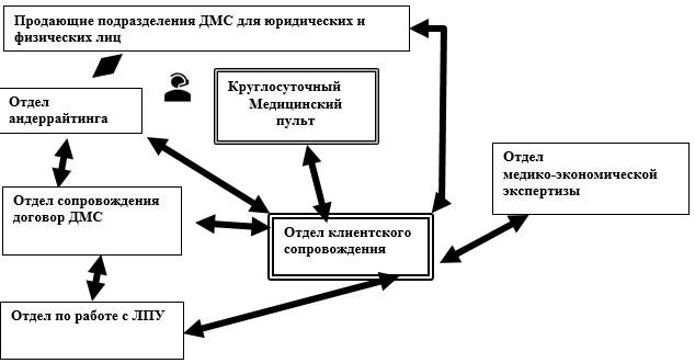 Схема типовой структуры отделов ДМС страховой организации