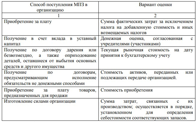 Виды оценок МПЗ в зависимости от способа поступления в организацию