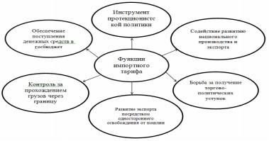 Функции ЕТТ ЕАЭС