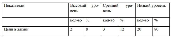 Результаты исследования смысложизненных ориентаций студентов  по методике СЖО (Леонтьев Д.А.)