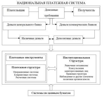 Схема национальной платёжной системы