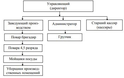 Структура управления столовой