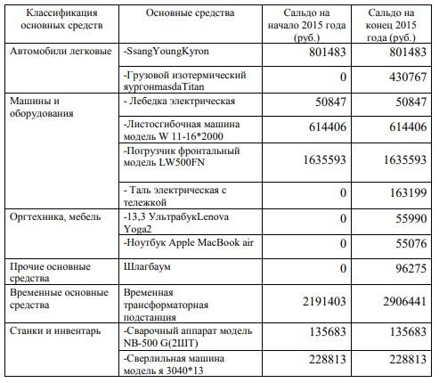 Классификация основных средств в ООО «С Технология»