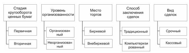 Рисунок 1. Классификация рынка ценных бумаг